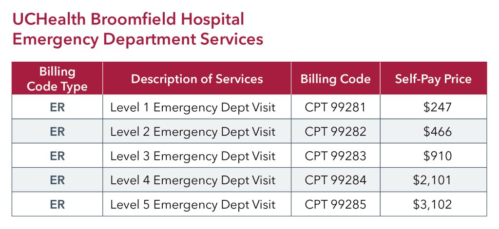 UCHealth Broomfield Hospital ED Pricing