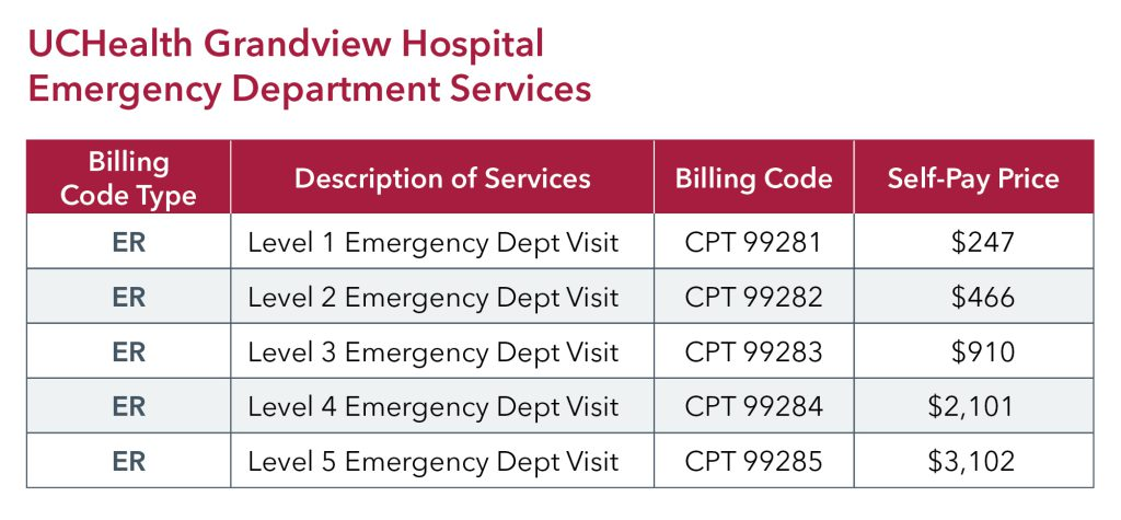 UCHealth Grandview Hospital ED pricing