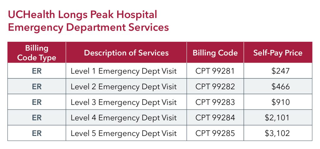 UCHealth Longs Peak Hospital ED pricing