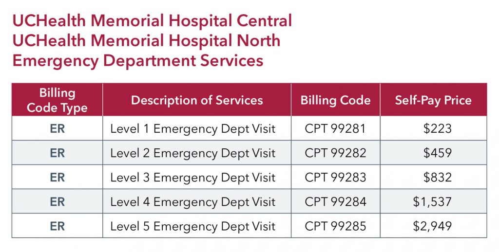 UCHealth Memorial Hospital ED pricing
