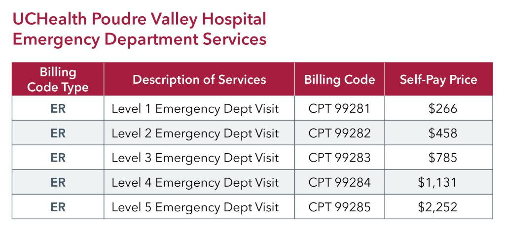 UCHealth PVH ED pricing