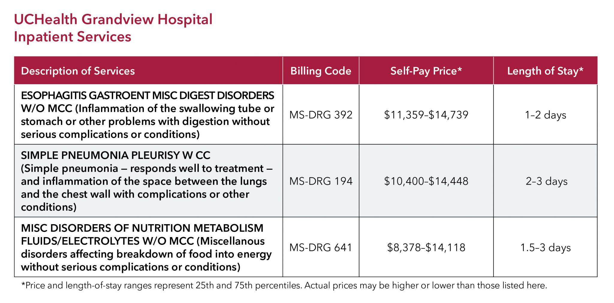 UCHealth Grandview Hospital inpatient pricing