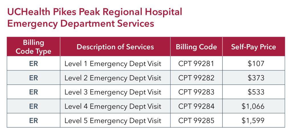 UCHealth PPRH ED pricing