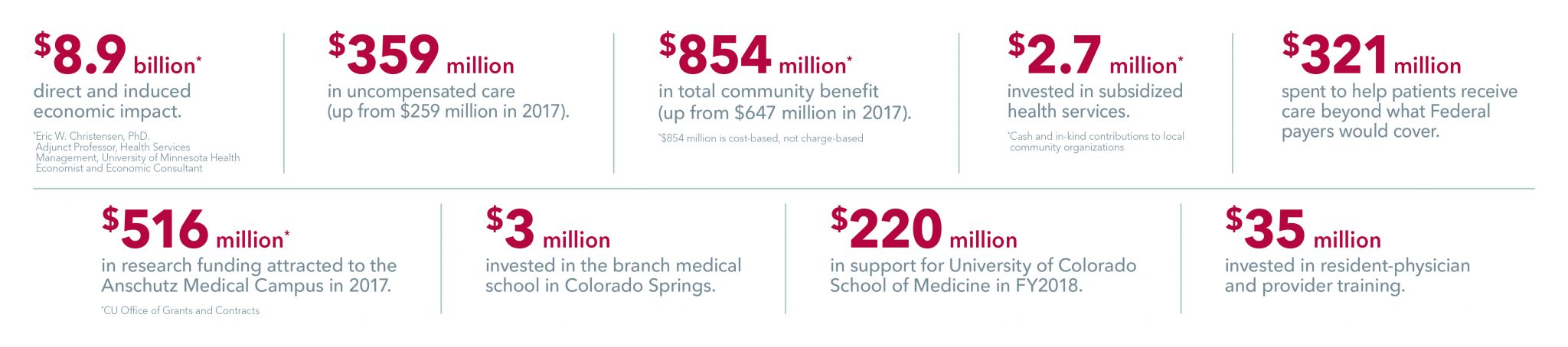UCHealth 2018 community benefits report by the numbers summary
