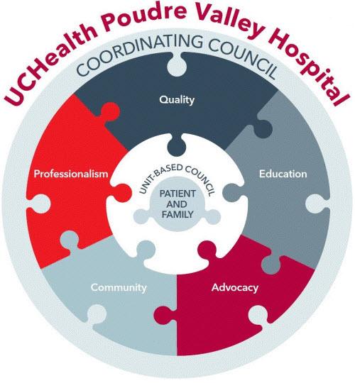 Nursing At UCHealth Nurse Credentialing Clinical Nursing