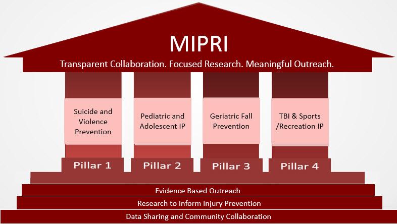 UCHealth MIPRI diagram