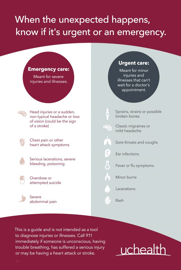 This image shows a diagram that helps people decide when to go to an ER and when to go to urgent care. In general, an ER is for really severe injuries, while an urgent care center can help with minor injuries that can't wait for a doctor's appointment.
