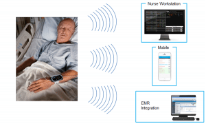 A graphic depicting how a medical wearable watch transmits real-time data.