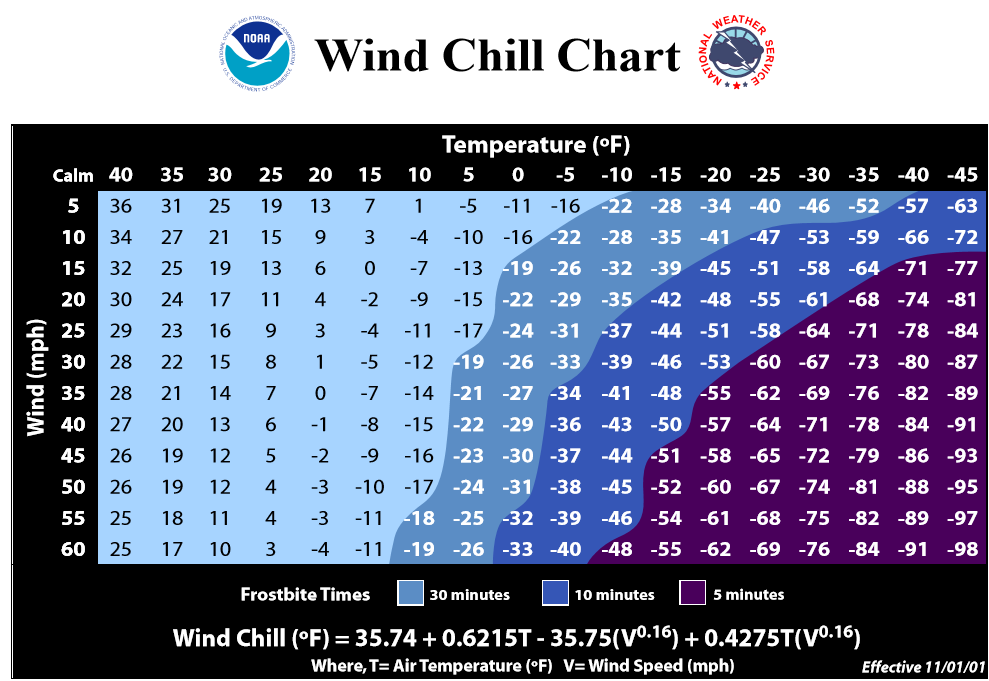 A chart about wind chill from the National Weather Service. Colorado weather can cause frostbite in matter of minutes for exposed skin.