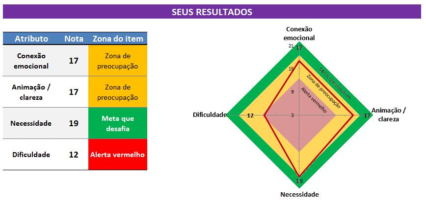 Exemplo de resultados do teste de objetivos HARD