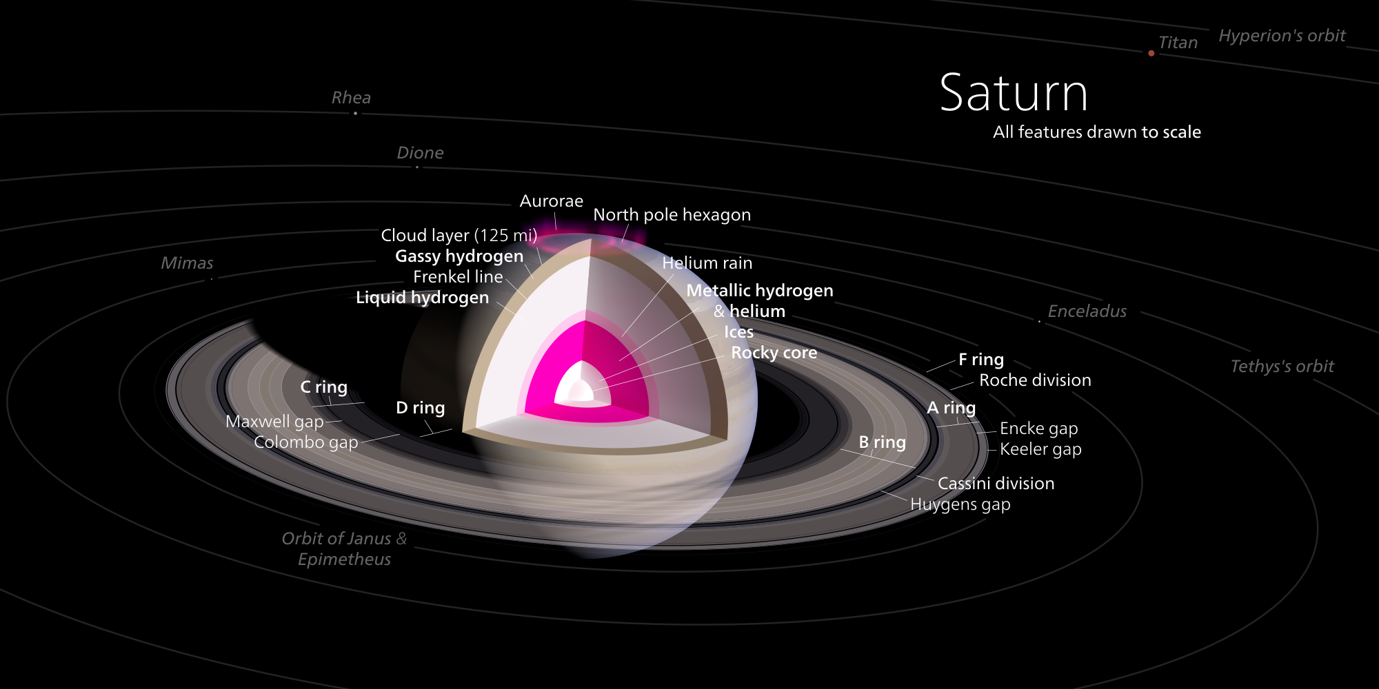 Saturn-diagram---underluckystars