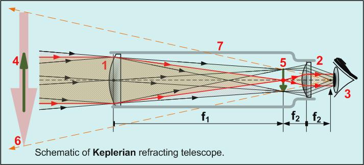 telescope-refractor-underlulckystars