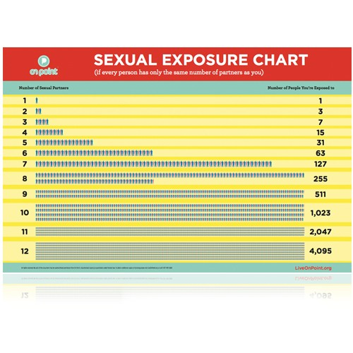 Sexual Exposure Chart - Revised