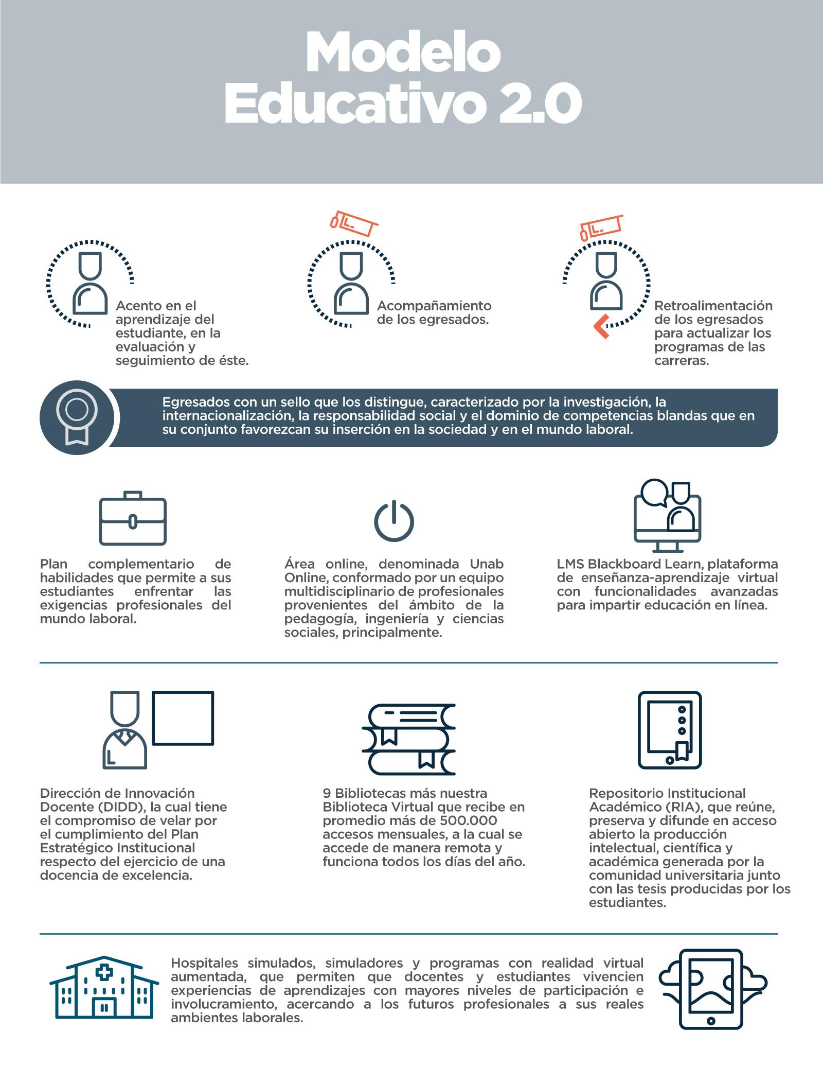 Infografía modelo educativo 2.0 UNAB