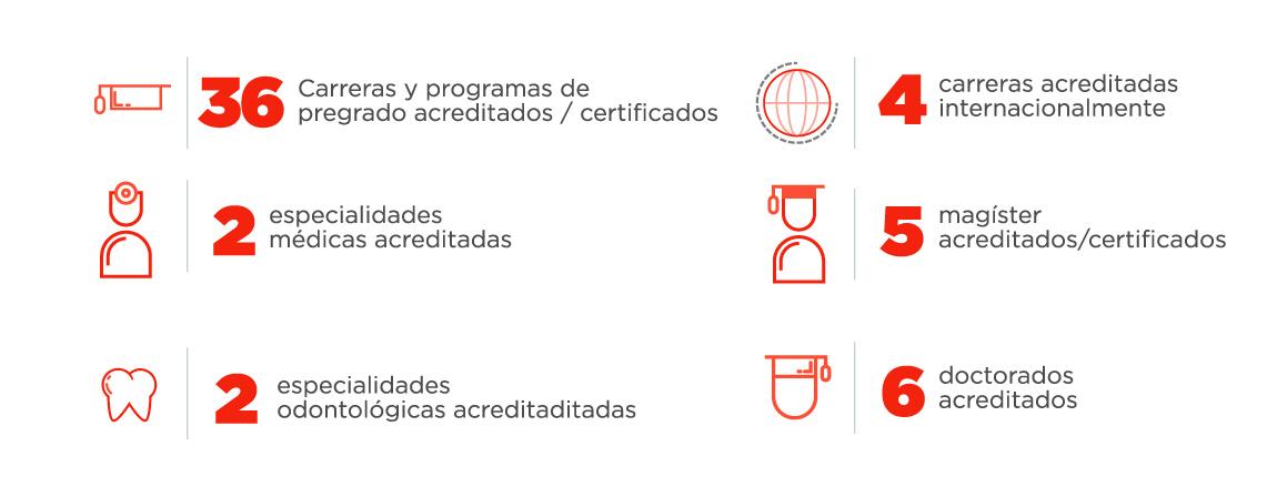 Infografía Programas acreditados UNAB