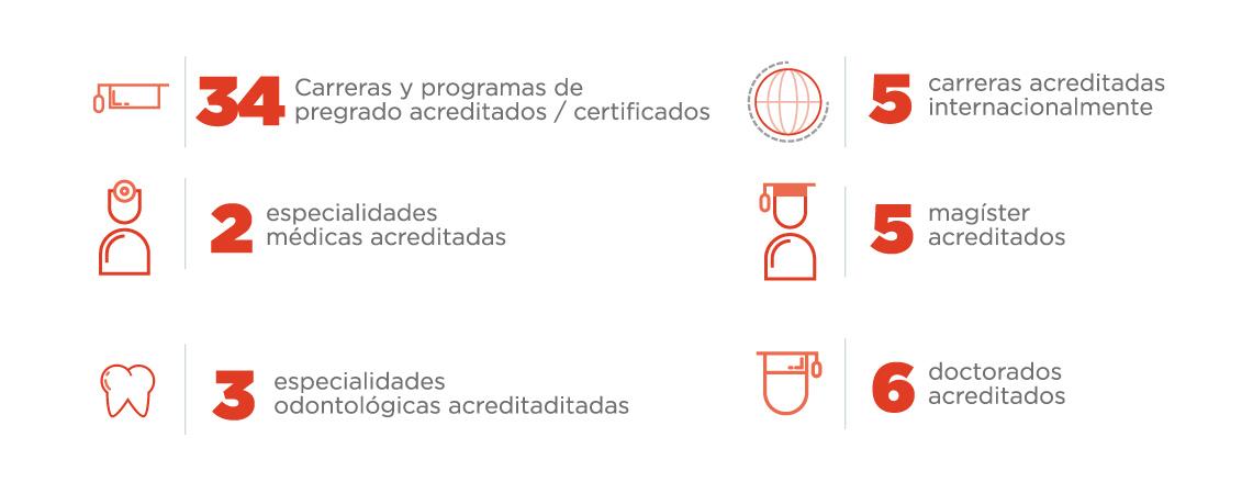 Acreditación de Carreras y Programas UNAB