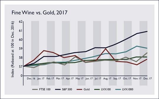 2017 Alternative Asset Performance