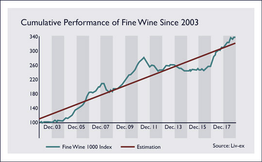 Fine Wine 1000 Index by Year