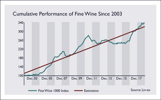 Fine Wine 1000 Index by Year