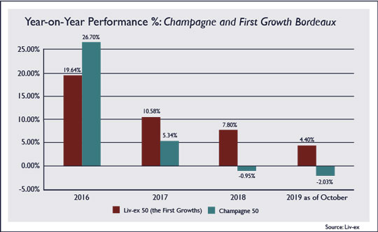 Year-on-Year Performance %: Champagne and First Growth Bordeaux