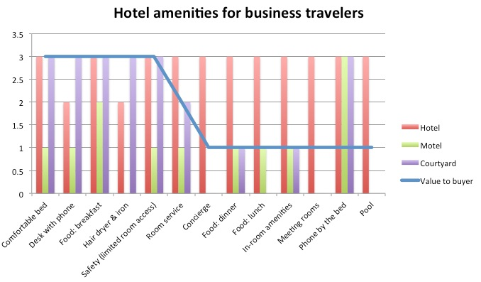 Hotel amenities for business travelers