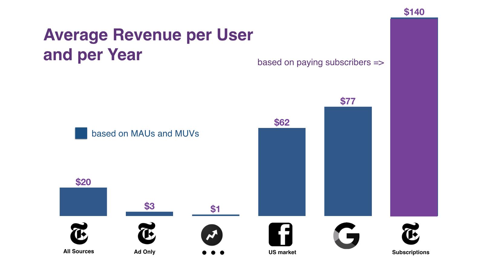 Arpu per user per year