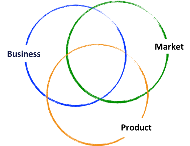expertise areas in product management