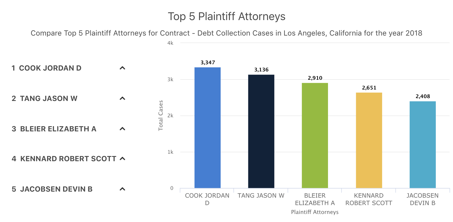 Lawyerist-Top-Attorneys-Graph
