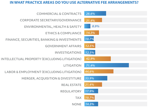 alternative-fee-arangements