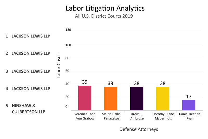 top-defense-attorney-analytics