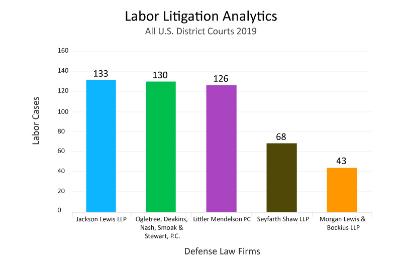 top-defense-law-firm-analytics