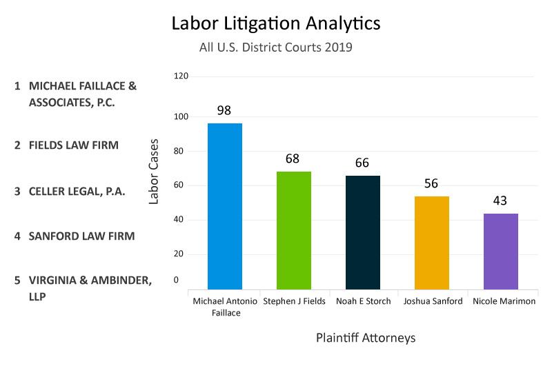 top-plaintiff-attorney-analytics