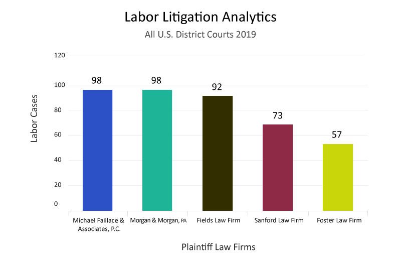 top-plaintiff-law-firm-analytics