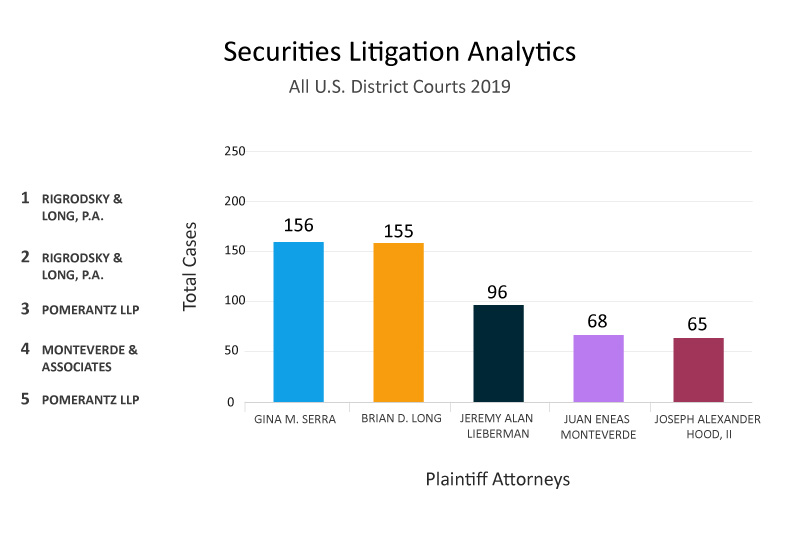 Top Plaintiff Attorney Analytics
