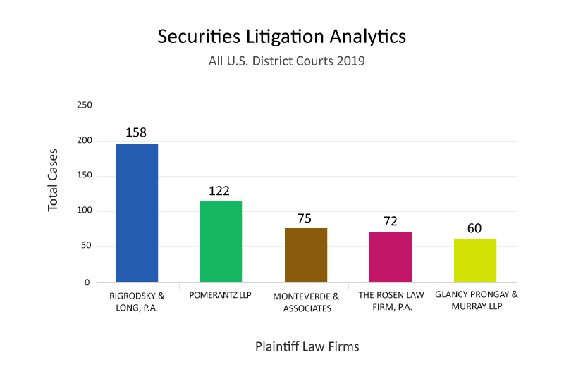 Top Plaintiff Law Firm Analytics