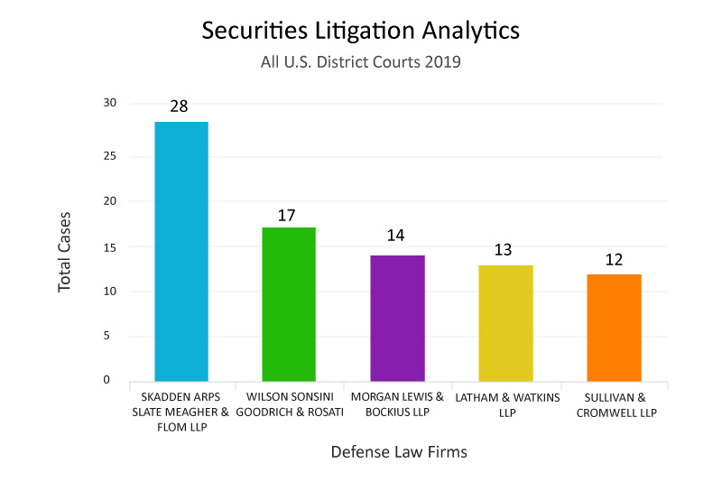Top Defense Law Firm Analytics