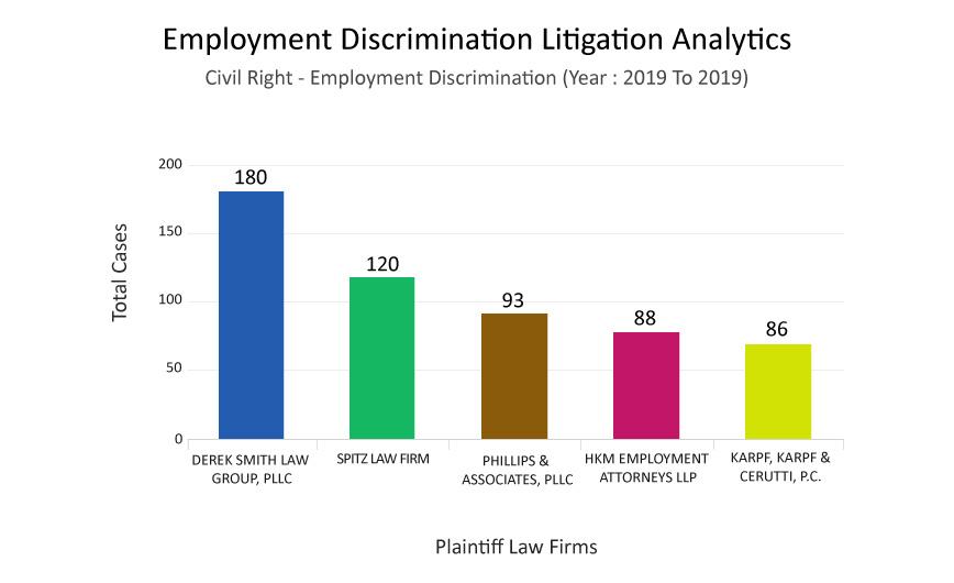 Top Plaintiff Law Firm Analytics Graph