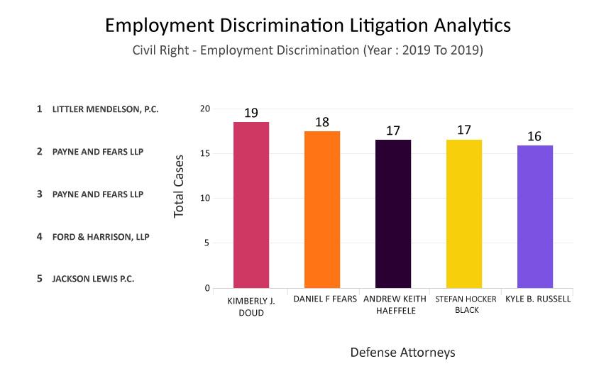 Top Defense Attorney Analytics Graph