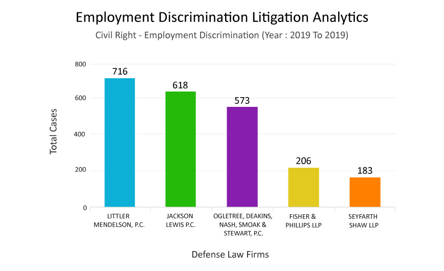 Top Defense Law Firm Analytics Graph