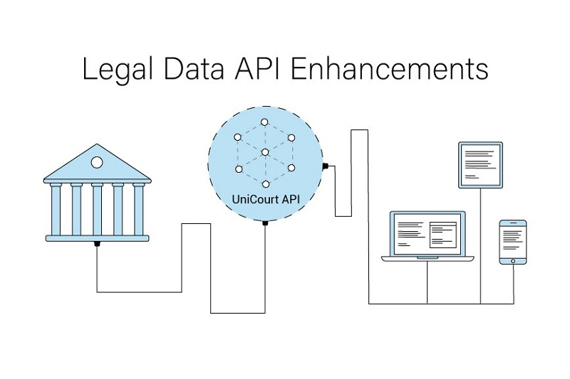 UniCourt Product Release – Legal Data API Enhancements