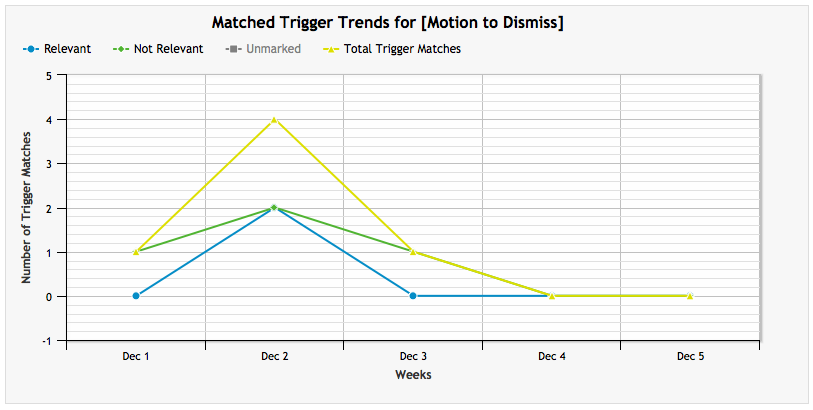 Matched Trigger Trends