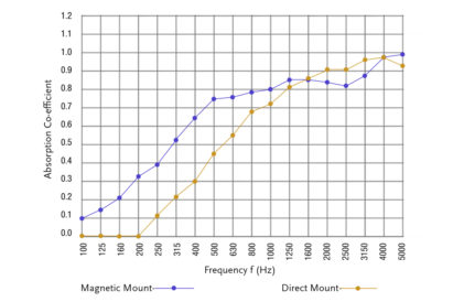 frequency graph sound absorption coefficient