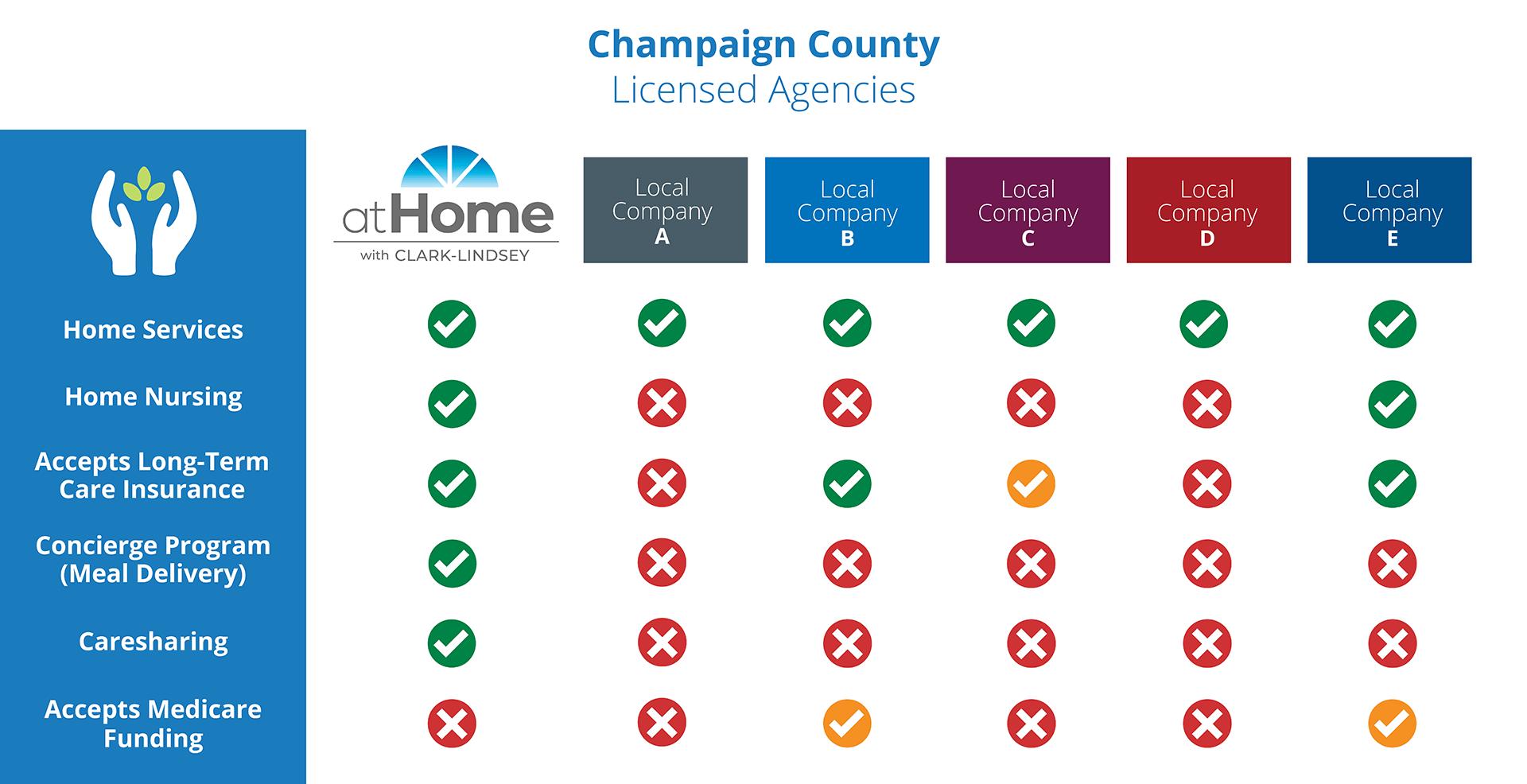 Champaign County Agencies Comparison