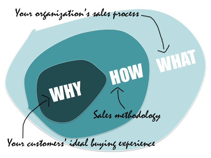 Selling Starts With Why