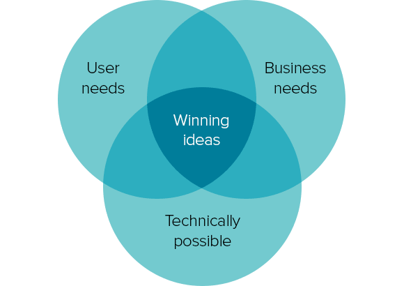 Venn diagram of business needs, user needs, and technical feasibility. Great ideas occur where they overlap.