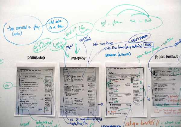 Photo of a whiteboard covered with notes