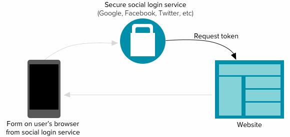 step 2: social login talks to web host