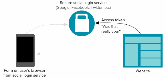 step 3: host confirms with social login