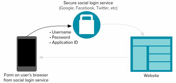 step 1: user logs in
