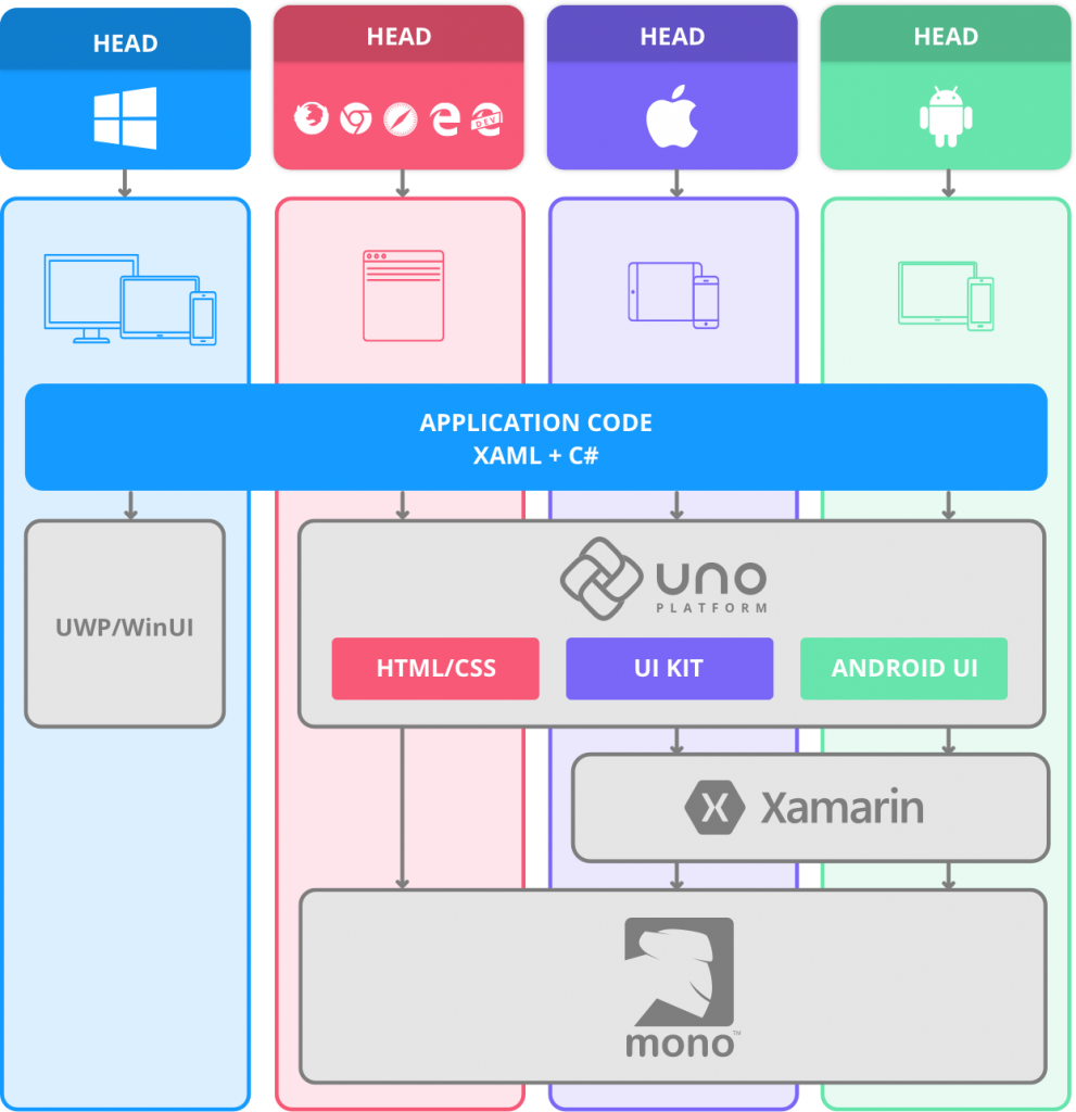 the architecture of the uno platform